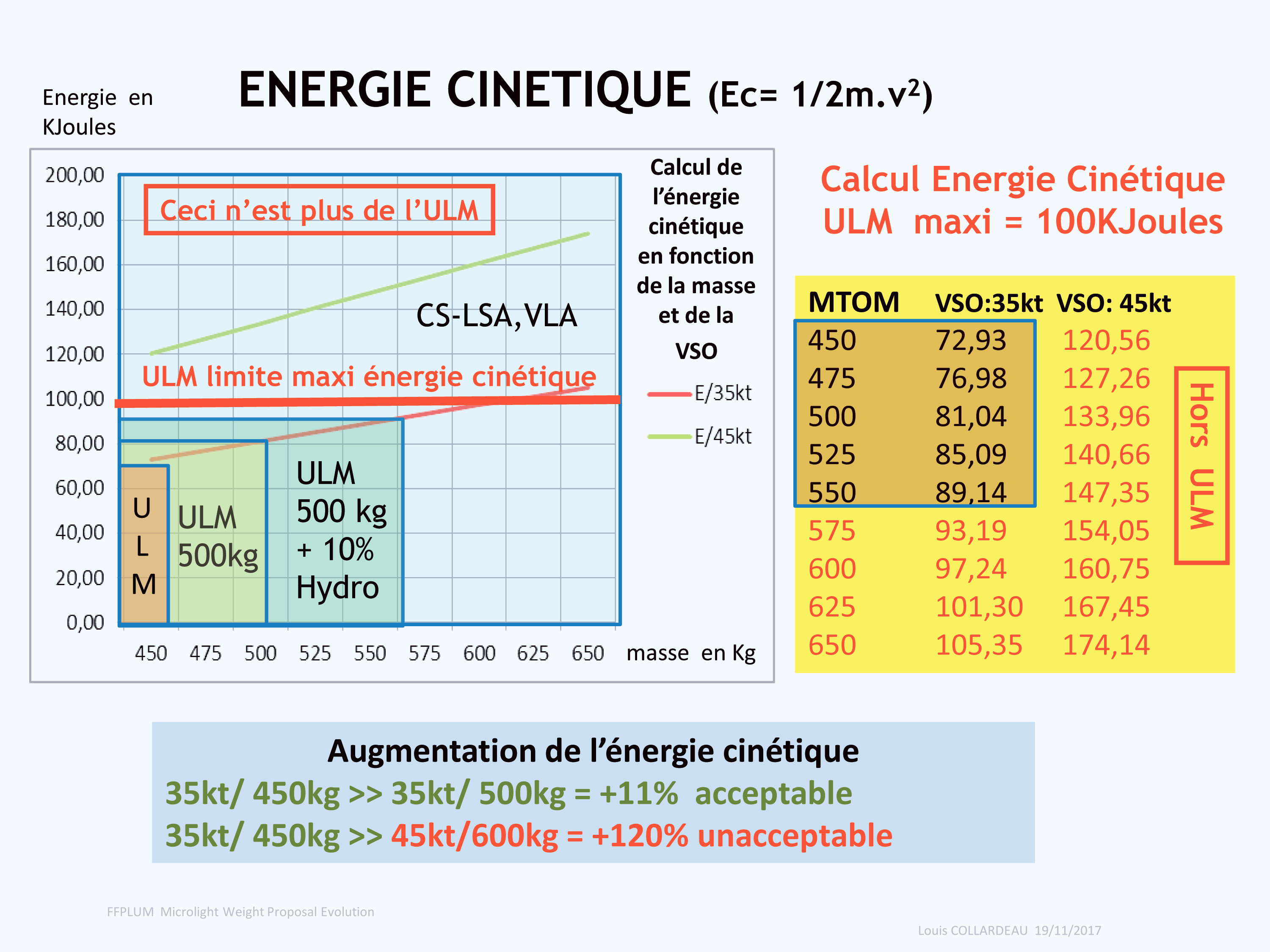 energie cinetique